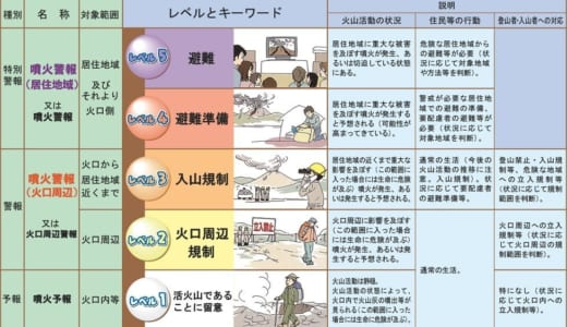 避難情報の表現がわかりにくい。台風、震度も噴火警戒レベルみたいにできないの?